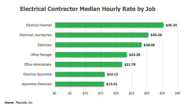 Survey Says Hourly Rate By Job