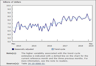 Value of March Building Permits